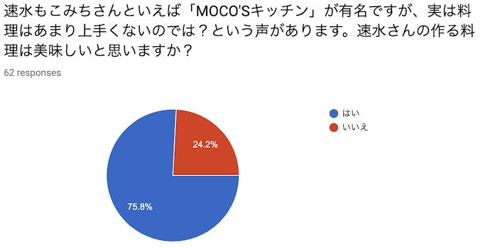 速水もこみちさんといえば「MOCO'Sキッチン」が有名ですが、実は料理はあまり上手くないのでは?という声があります。速水さんの作る料理は美味しいと思いますか?
