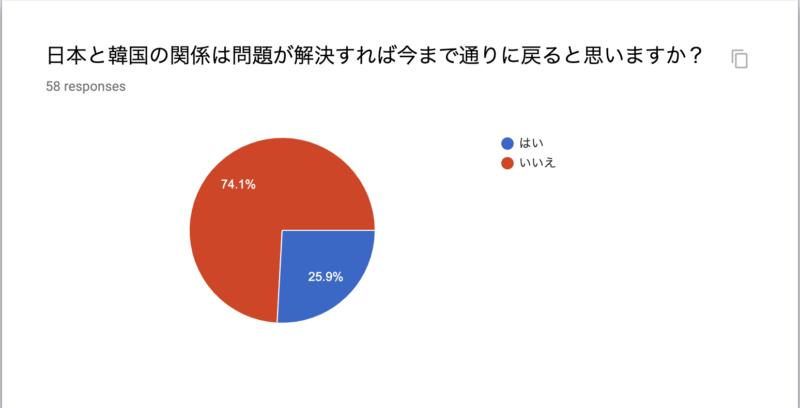日本と韓国の関係は問題が解決すれば今まで通りに戻ると思いますか?