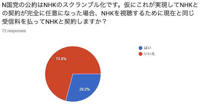 N国党の公約はNHKのスクランブル化です。仮にこれが実現してNHKとの契約が完全に任意になった場合、NHKを視聴するために現在と同じ受信料を払ってNHKと契約しますか?