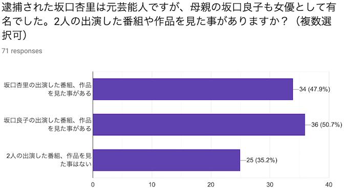 逮捕された坂口杏里は元芸能人ですが、母親の坂口良子も女優として有名でした。2人の出演した番組や作品を見た事がありますか?(複数選択可)