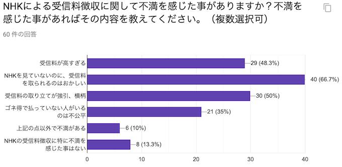 NHKによる受信料徴収に関して不満を感じた事がありますか?不満を感じた事があればその内容を教えてください。(複数選択可)