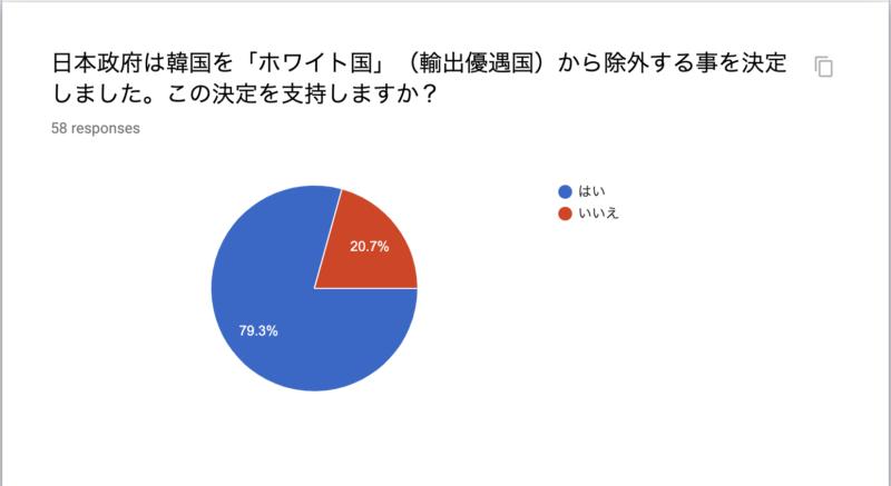 日本政府は韓国を「ホワイト国」(輸出優遇国)から除外する事を決定しました。この決定を支持しますか?