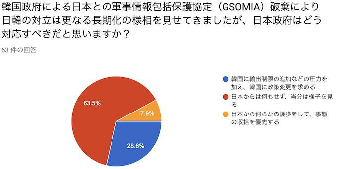 韓国政府による日本との軍事情報包括保護協定(GSOMIA)破棄により日韓の対立は更なる長期化の様相を見せてきましたが、日本政府はどう対応すべきだと思いますか?