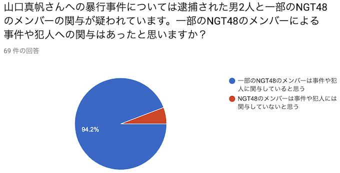 山口真帆さんへの暴行事件については逮捕された男2人と一部のNGT48のメンバーの関与が疑われています。一部のNGT48のメンバーによる事件や犯人への関与はあったと思いますか?