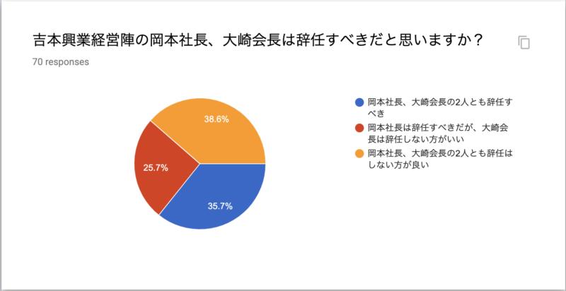 吉本興業経営陣の岡本社長、大崎会長は辞任すべきだと思いますか?