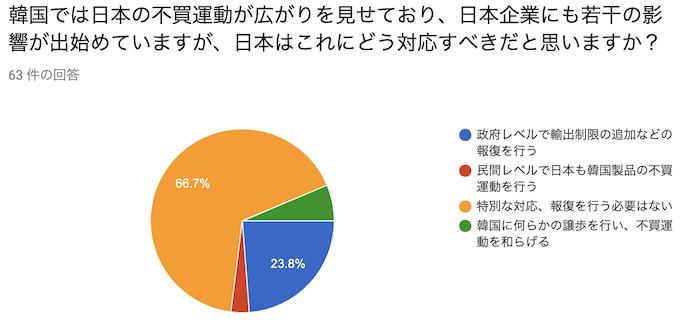 韓国では日本の不買運動が広がりを見せており、日本企業にも若干の影響が出始めていますが、日本はこれにどう対応すべきだと思いますか?