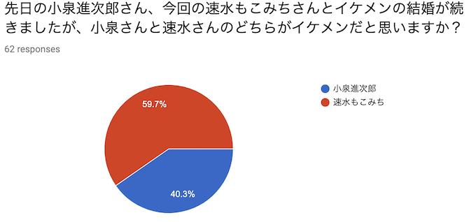 先日の小泉進次郎さん、今回の速水もこみちさんとイケメンの結婚が続きましたが、小泉さんと速水さんのどちらがイケメンだと思いますか?