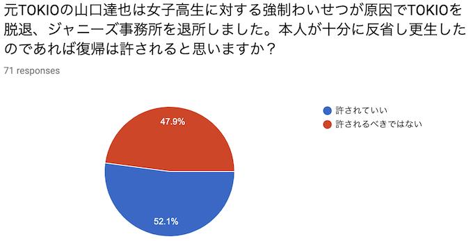 元TOKIOの山口達也は女子高生に対する強制わいせつが原因でTOKIOを脱退、ジャニーズ事務所を退所しました。本人が十分に反省し更生したのであれば復帰は許されると思いますか?