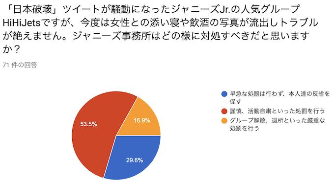 「日本破壊」ツイートが騒動になったジャニーズJr.の人気グループHiHiJetsですが、今度は女性との添い寝や飲酒の写真が流出しトラブルが絶えません。ジャニーズ事務所はどの様に対処すべきだと思いますか?