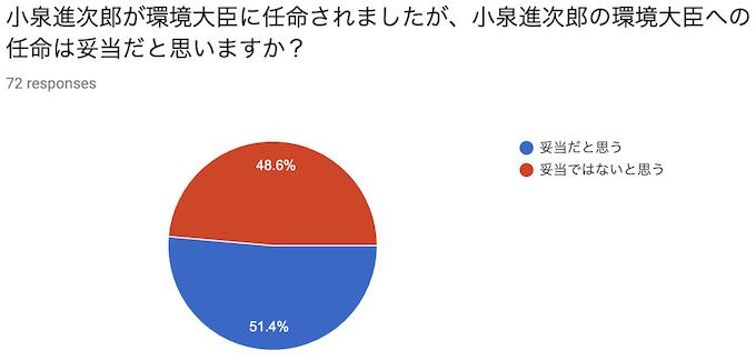 小泉進次郎が環境大臣に任命されましたが、小泉進次郎の環境大臣への任命は妥当だと思いますか?