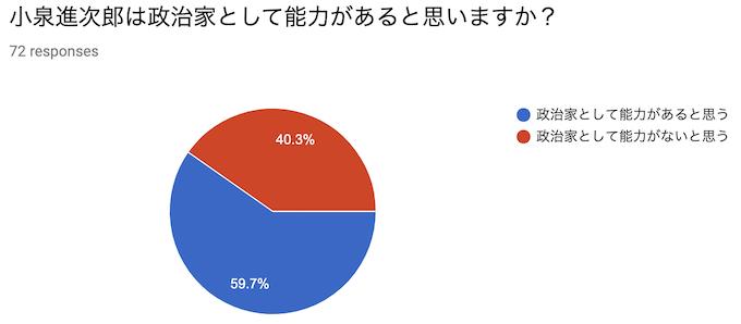 小泉進次郎は政治家として能力があると思いますか?