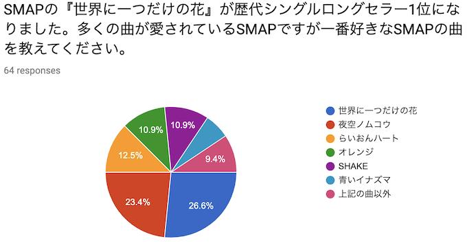 あなたにとってのSMAPの名曲は?26.6%は世界に一つだけの花と回答