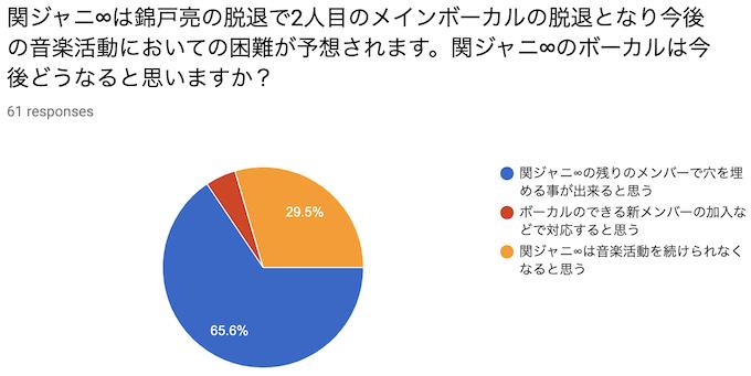 関ジャニ∞は錦戸亮の脱退で2人目のメインボーカルの脱退となり今後の音楽活動においての困難が予想されます。関ジャニ∞のボーカルは今後どうなると思いますか?