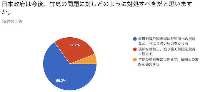日本政府は今後、竹島の問題に対しどのように対処すべきだと思いますか。