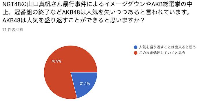 NGT48の山口真帆さん暴行事件によるイメージダウンやAKB総選挙の中止、冠番組の終了などAKB48は人気を失いつつあると言われています。AKB48は人気を盛り返すことができると思いますか?