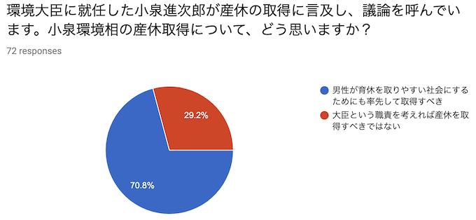 環境大臣に就任した小泉進次郎が産休の取得に言及し、議論を呼んでいます。小泉環境相の産休取得について、どう思いますか?