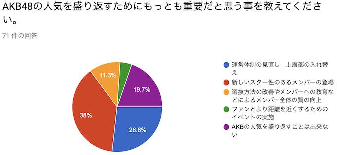 AKB48の人気を盛り返すためにもっとも重要だと思う事を教えてください。