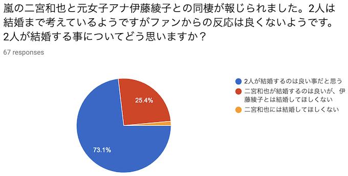 嵐の二宮和也と元女子アナ伊藤綾子との同棲が報じられました。2人は結婚まで考えているようですがファンからの反応は良くないようです。2人が結婚する事についてどう思いますか?
